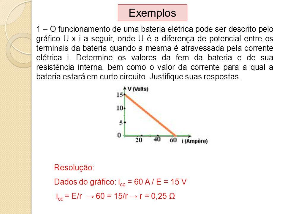 Exemplos 1 – O funcionamento de uma bateria elétrica pode ser descrito pelo gráfico U x i a seguir, onde U é a diferença de potencial entre os termina