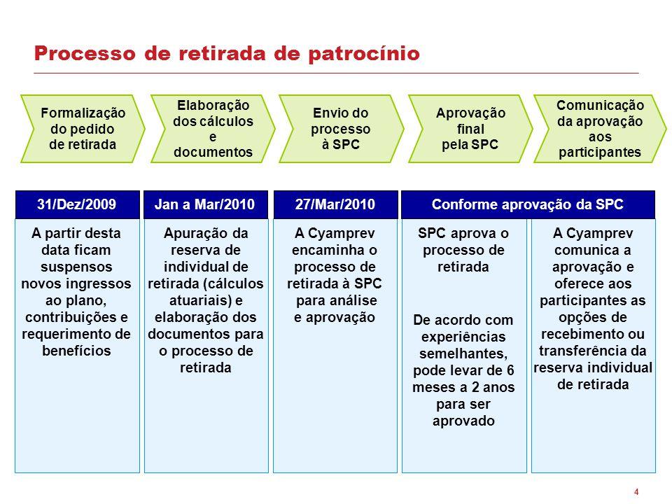 4 Formalização do pedido de retirada A partir desta data ficam suspensos novos ingressos ao plano, contribuições e requerimento de benefícios Apuração