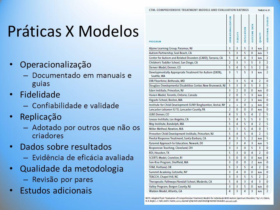 Práticas X Modelos • Operacionalização – Documentado em manuais e guias • Fidelidade – Confiabilidade e validade • Replicação – Adotado por outros que