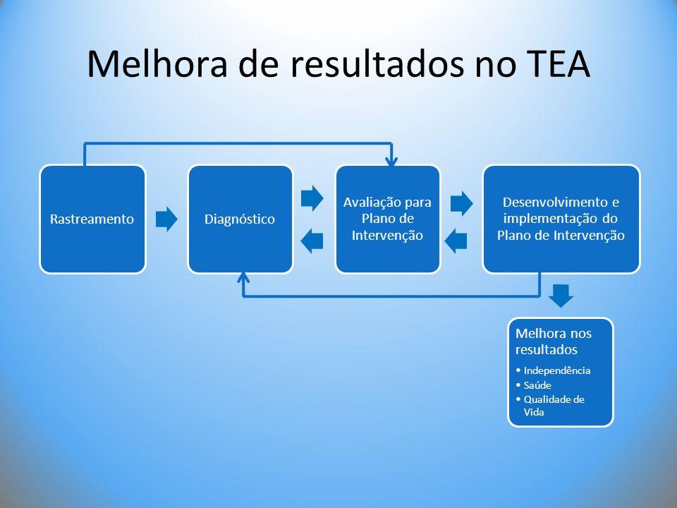 Melhora de resultados no TEA RastreamentoDiagnóstico Avaliação para Plano de Intervenção Desenvolvimento e implementação do Plano de Intervenção Melho