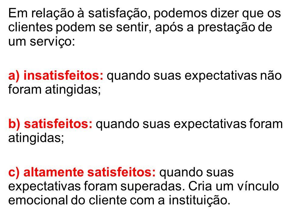 Em relação à satisfação, podemos dizer que os clientes podem se sentir, após a prestação de um serviço: a) insatisfeitos: quando suas expectativas não foram atingidas; b) satisfeitos: quando suas expectativas foram atingidas; c) altamente satisfeitos: quando suas expectativas foram superadas.