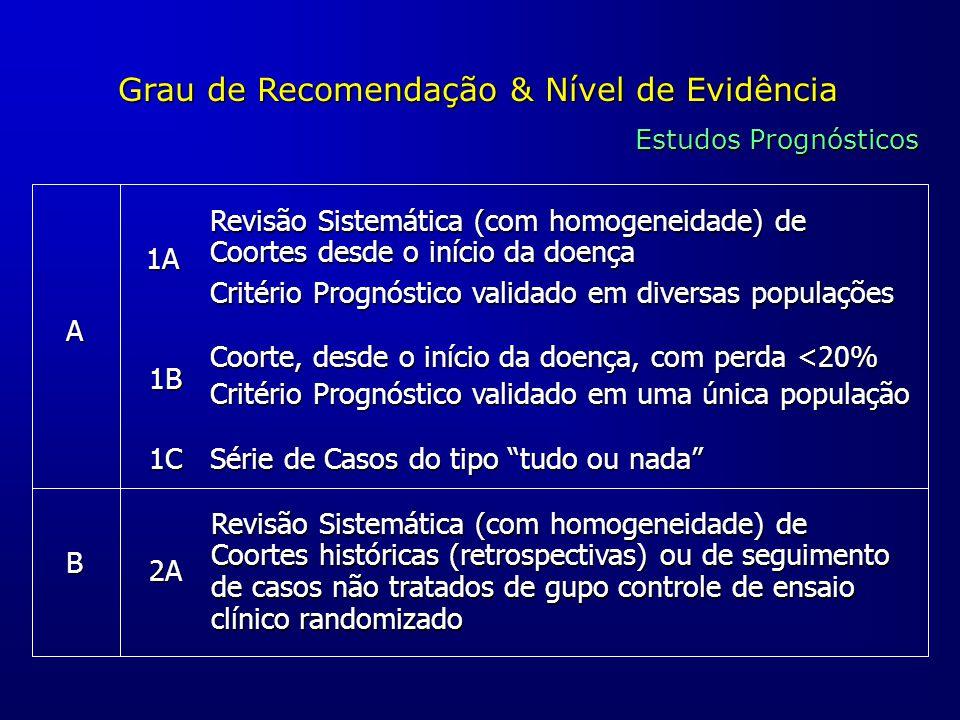 Grau de Recomendação & Nível de Evidência Estudos Prognósticos A B 1A 1B 1C 2A Revisão Sistemática (com homogeneidade) de Coortes desde o início da do