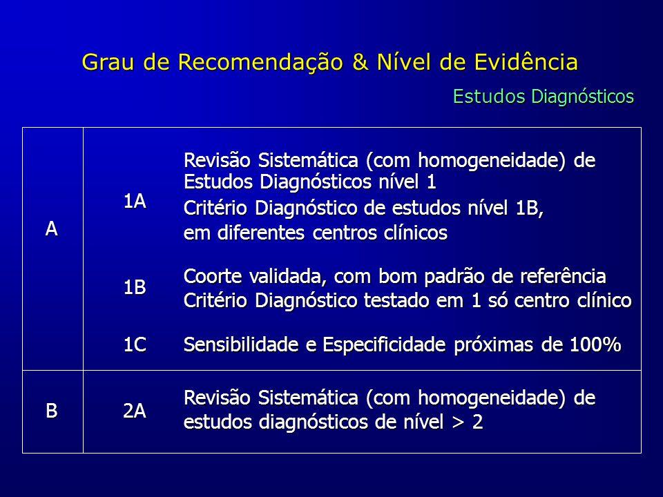 Grau de Recomendação & Nível de Evidência Estudos Diagnósticos A B 1A 1B 1C 2A Revisão Sistemática (com homogeneidade) de Estudos Diagnósticos nível 1