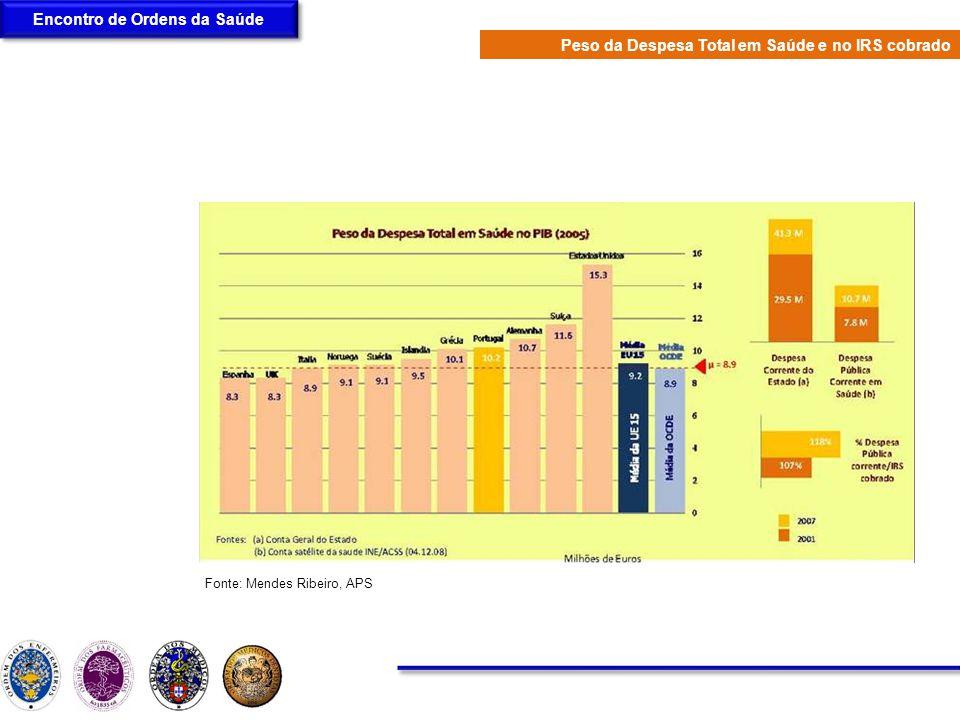 Encontro de Ordens da Saúde Fonte: Mendes Ribeiro, APS Peso da Despesa Total em Saúde e no IRS cobrado