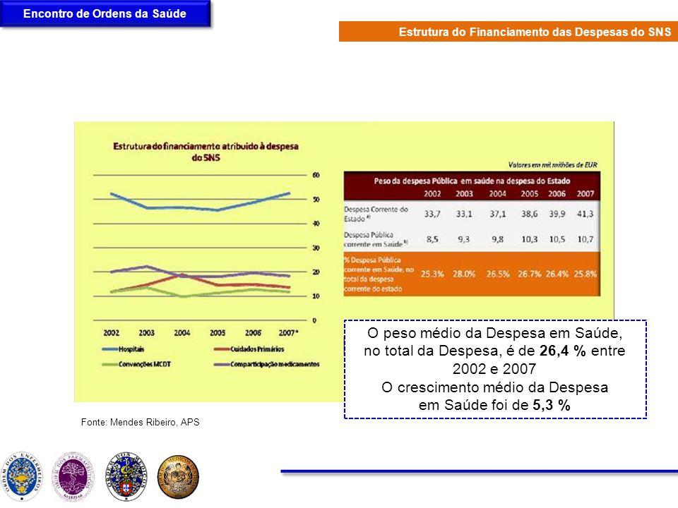 Encontro de Ordens da Saúde Estrutura do Financiamento das Despesas do SNS O peso médio da Despesa em Saúde, no total da Despesa, é de 26,4 % entre 20