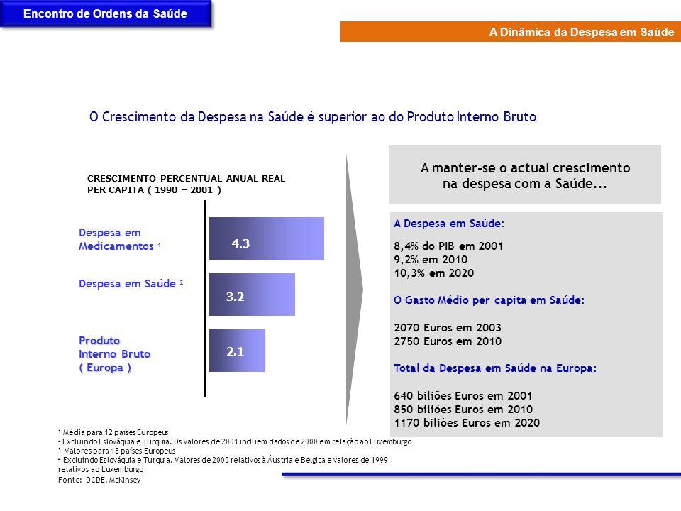 Fonte: OCDE, McKinsey 4.3 3.2 2.1 Despesa em Medicamentos 1 Despesa em Saúde 2 Produto Interno Bruto ( Europa ) CRESCIMENTO PERCENTUAL ANUAL REAL PER