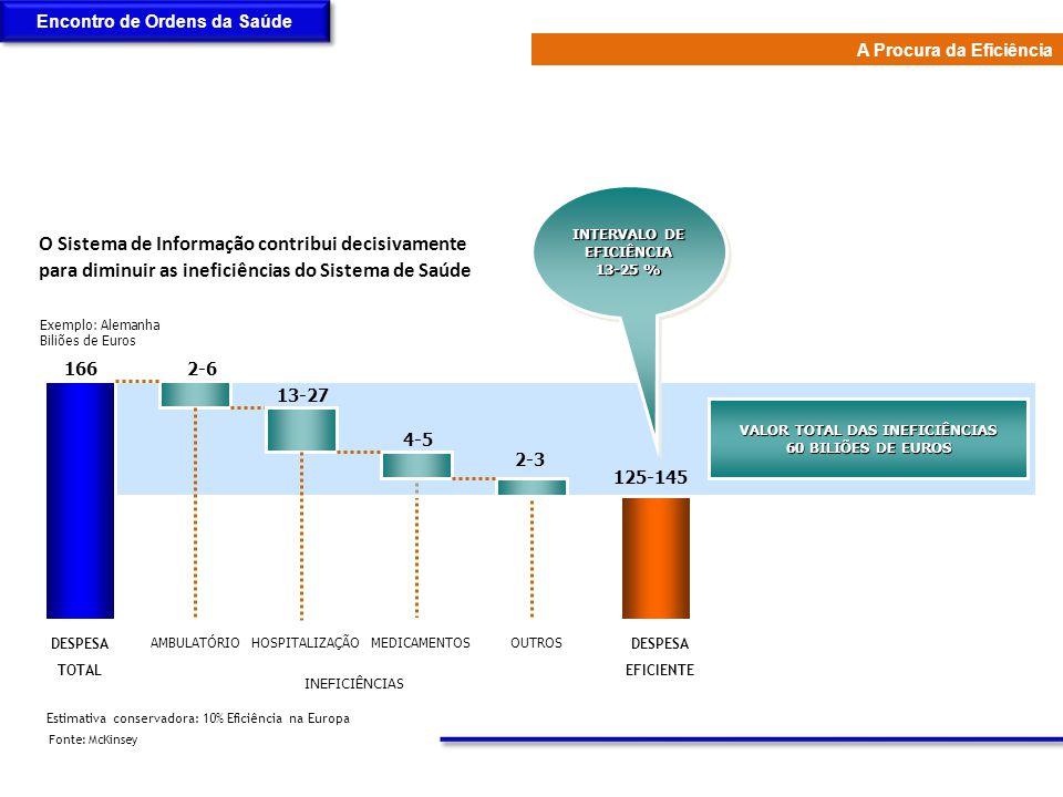 Fonte: McKinsey Estimativa conservadora: 10% Eficiência na Europa Exemplo: Alemanha Biliões de Euros 1662-6 13-27 4-5 2-3 125-145 VALOR TOTAL DAS INEF