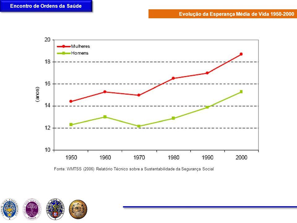 Fonte: WMTSS (2006) Relatório Técnico sobre a Sustentabilidade da Segurança Social Encontro de Ordens da Saúde Evolução da Esperança Média de Vida 195