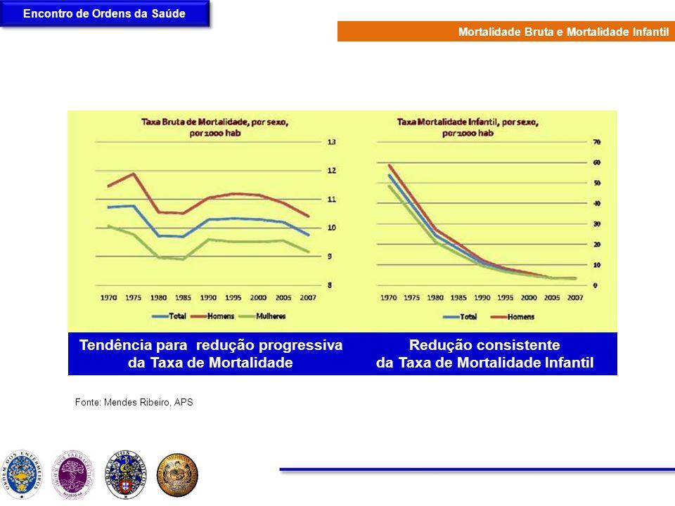 Encontro de Ordens da Saúde Mortalidade Bruta e Mortalidade Infantil Tendência para redução progressiva da Taxa de Mortalidade Redução consistente da