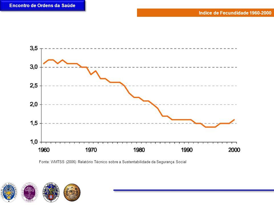 Encontro de Ordens da Saúde Indice de Fecundidade 1960-2000 Fonte: WMTSS (2006) Relatório Técnico sobre a Sustentabilidade da Segurança Social
