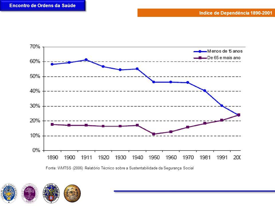 Encontro de Ordens da Saúde Fonte: WMTSS (2006) Relatório Técnico sobre a Sustentabilidade da Segurança Social Indice de Dependência 1890-2001
