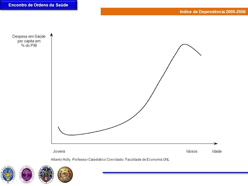 Encontro de Ordens da Saúde Alberto Holly, Professor Catedrático Convidado, Faculdade de Economia UNL Perfil da Despesa em Saúde por idade em % do PIB