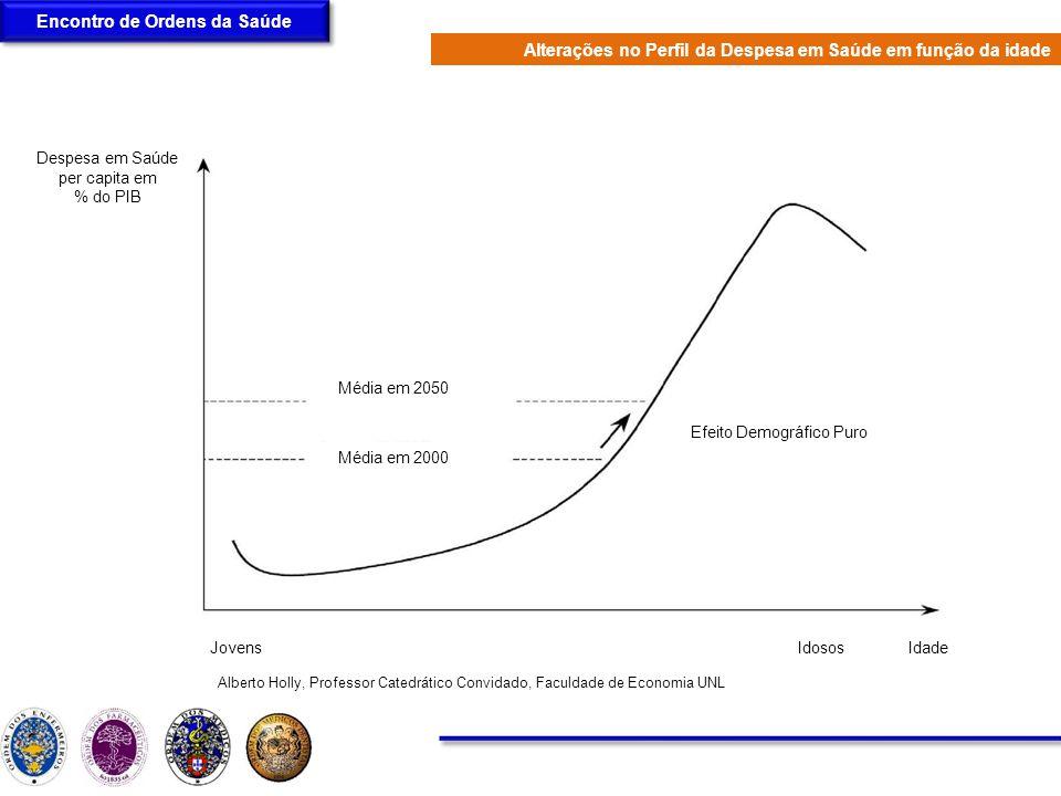 Encontro de Ordens da Saúde JovensIdososIdade Despesa em Saúde per capita em % do PIB Efeito Demográfico Puro Média em 2050 Média em 2000 Alterações n