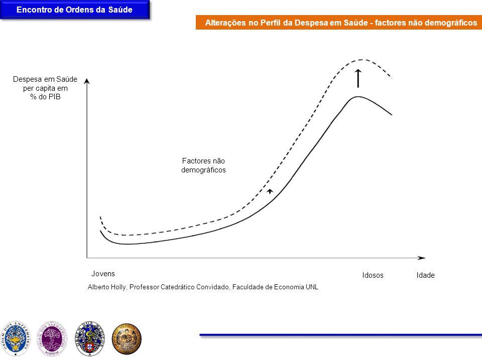 Encontro de Ordens da Saúde Alberto Holly, Professor Catedrático Convidado, Faculdade de Economia UNL Alterações no Perfil da Despesa em Saúde - facto