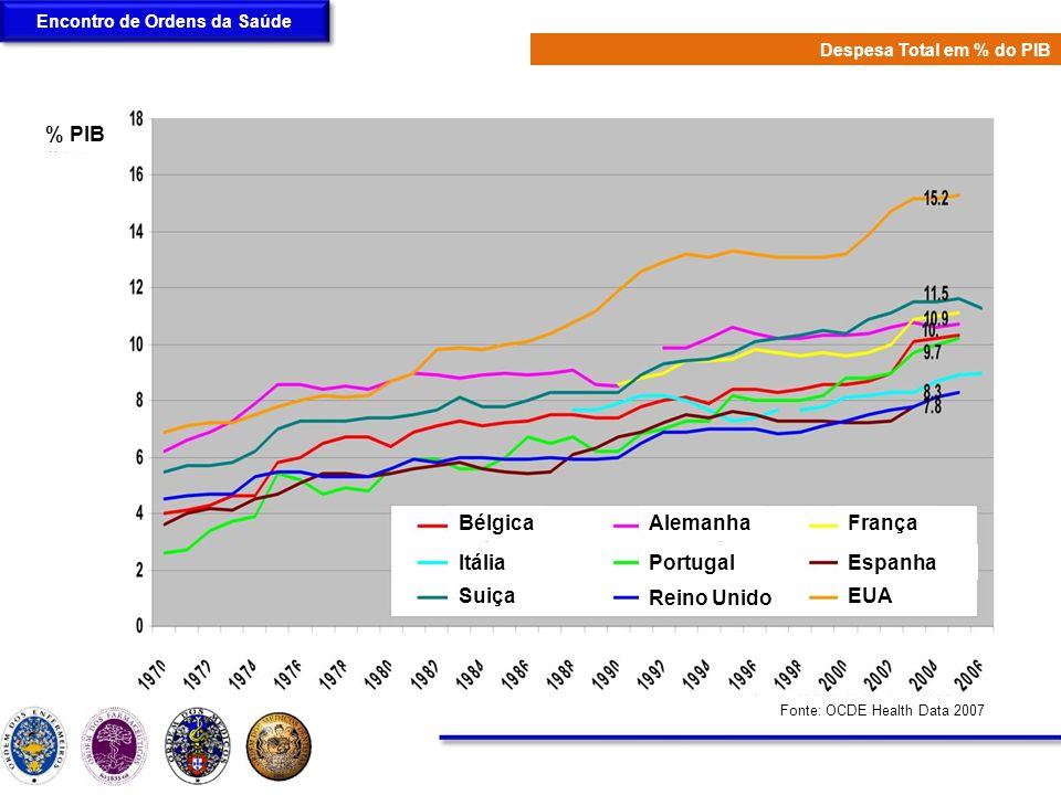 Encontro de Ordens da Saúde Despesa Total em Saúde em % do PIB % PIB Fonte: OCDE Health Data 2007 Bélgica Itália Suiça Alemanha Portugal Reino Unido F