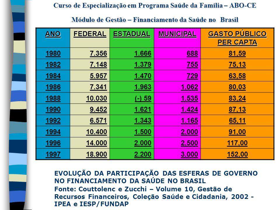Curso de Especialização em Programa Saúde da Família – ABO-CE Módulo de Gestão – Financiamento da Saúde no Brasil  Emenda Constitucional nº 29 – financiamento das ações e serviços públicos de saúde União – Em 2000 5 % a mais que 1999 e 2001 à 2004 correção pelo variação nominal do PIB Estados – Mínimo de 12 % até 2004 Municípios – Mínimo de 15 % até 2004 (Coelho, 2002) Arrecadação líquidas de tributos (GESTHOS, 2002)  Reforma Tributária – DRU, DRE e DRM  Conceitos do que incluir como ações e serviços de saúde Ações constantes nos Planos de Saúde, Controle de qualidade Vigilância Sanitária e epidemiológica, assistência terapêutica e farmacêutica, ações saneamento pequenas comunidades  O que deve ser excluído Pessoal inativo, dívidas, meio ambiente, saneamento básico remoção de resíduos (Resolução, 322 CNS)