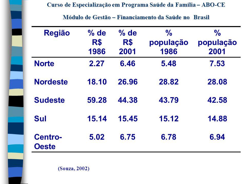 Curso de Especialização em Programa Saúde da Família – ABO-CE Módulo de Gestão – Financiamento da Saúde no Brasil
