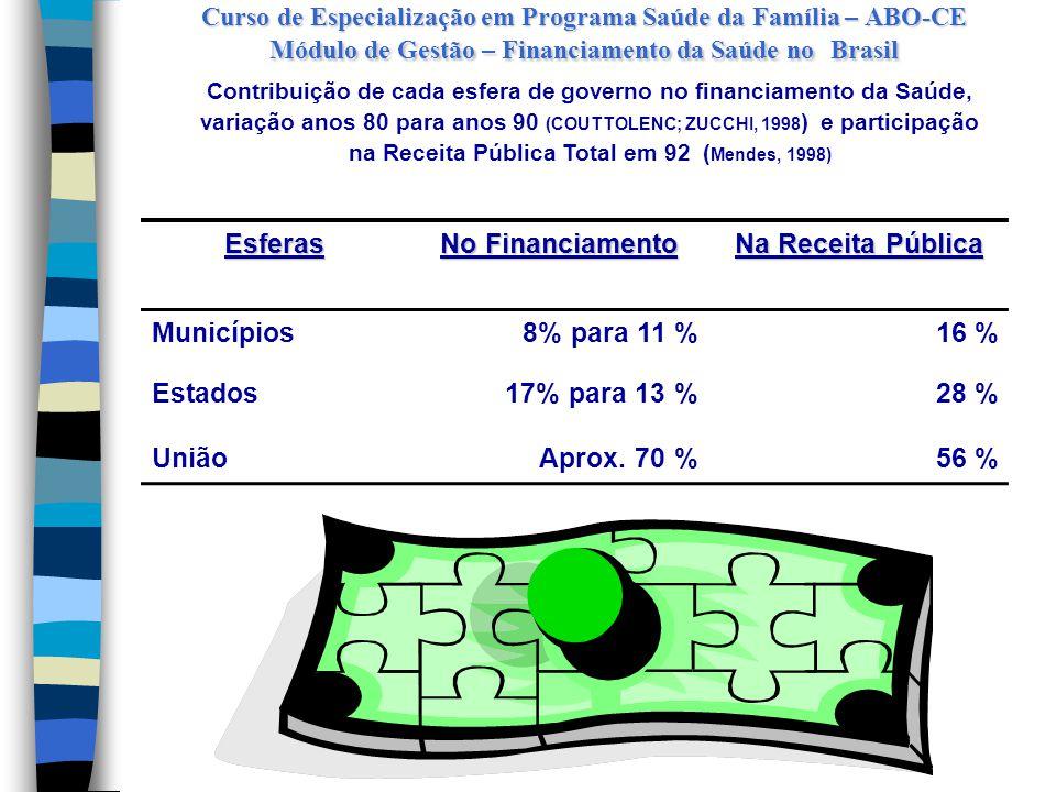 Curso de Especialização em Programa Saúde da Família – ABO-CE Módulo de Gestão – Financiamento da Saúde no Brasil  Atividade voltada para a obtenção dos recursos financeiros necessários à consecução das atividades, ou seja, de onde vêm esses recursos (Couttolenc e Zucchi,1998)  Formação profissional e financiamento, têm, para os gestores do SUS, respectivamente, 22,2 % e 22,1 % de prioridade.