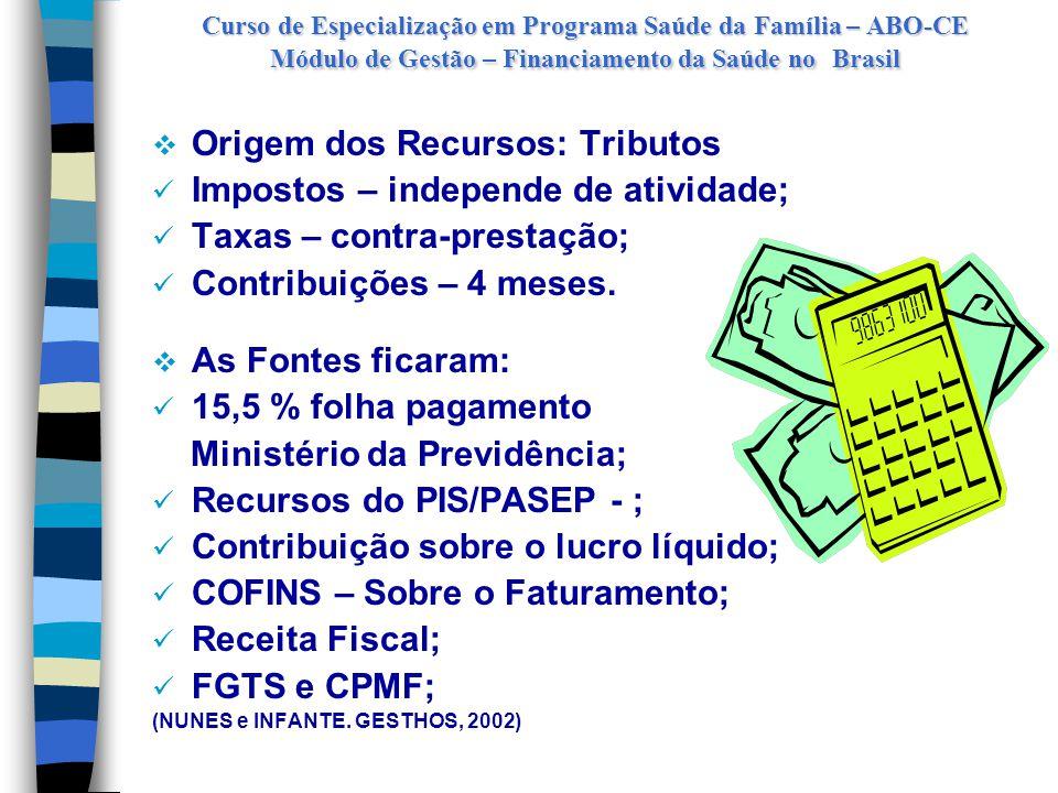 Curso de Especialização em Programa Saúde da Família – ABO-CE Módulo de Gestão – Financiamento da Saúde no Brasil Esferas No Financiamento Na Receita Pública Municípios8% para 11 %16 % Estados17% para 13 %28 % UniãoAprox.