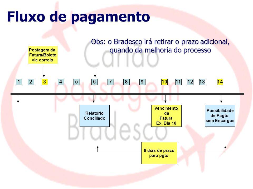 Fluxo de pagamento Obs: o Bradesco irá retirar o prazo adicional, quando da melhoria do processo Postagem da Fatura/Boleto via correio Vencimento da F