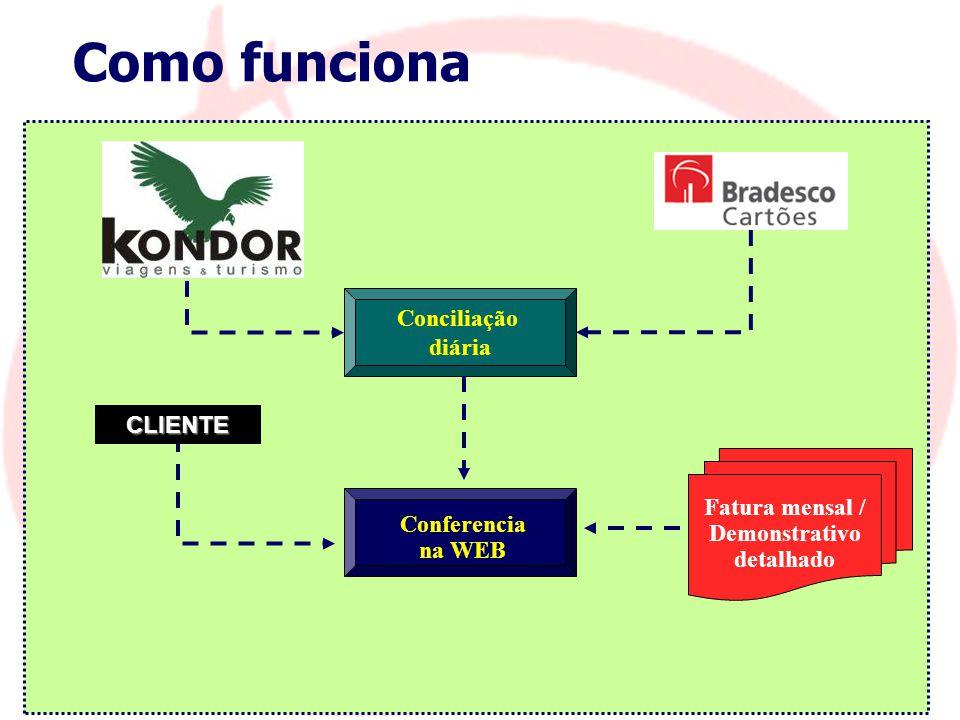 Como funciona Conciliação diária Conferencia na WEB Fatura mensal / Demonstrativo detalhado CLIENTE