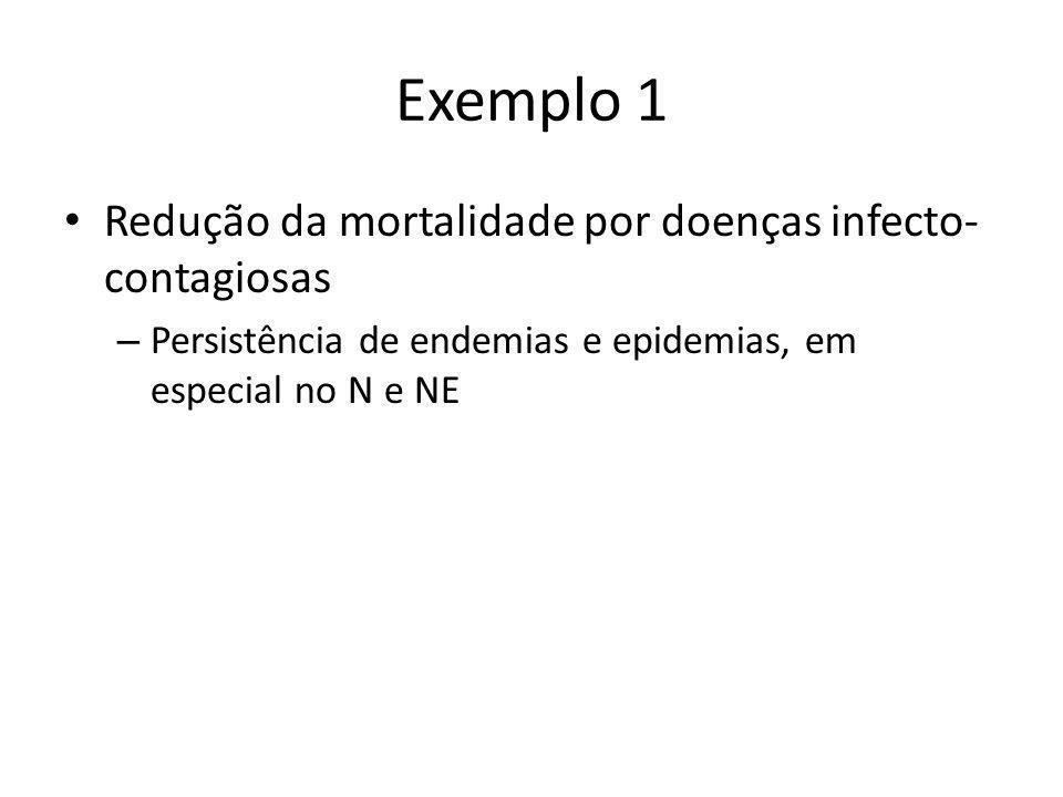 Exemplo 1 • Redução da mortalidade por doenças infecto- contagiosas – Persistência de endemias e epidemias, em especial no N e NE