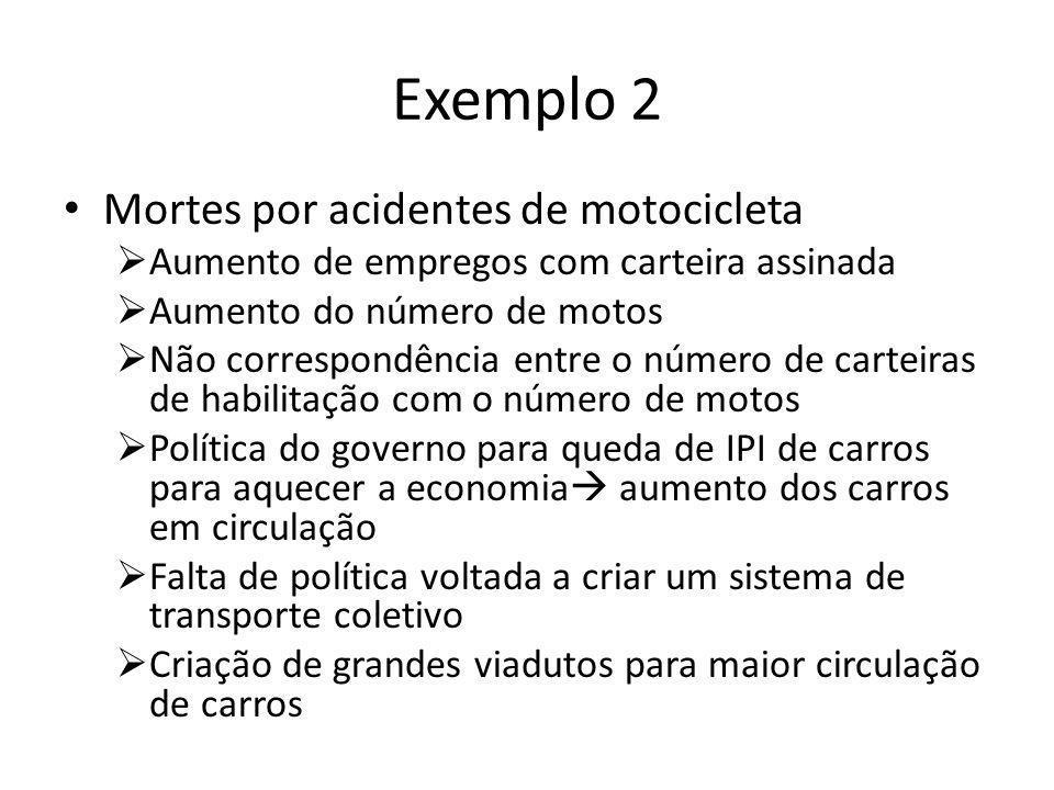 Exemplo 2 • Mortes por acidentes de motocicleta  Aumento de empregos com carteira assinada  Aumento do número de motos  Não correspondência entre o