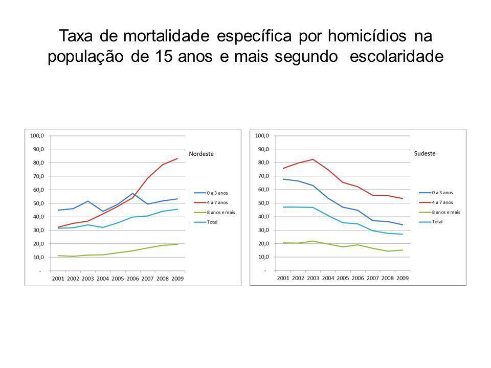 Taxa de mortalidade específica por homicídios na população de 15 anos e mais segundo escolaridade