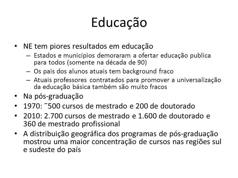 Educação • NE tem piores resultados em educação – Estados e municípios demoraram a ofertar educação publica para todos (somente na década de 90) – Os