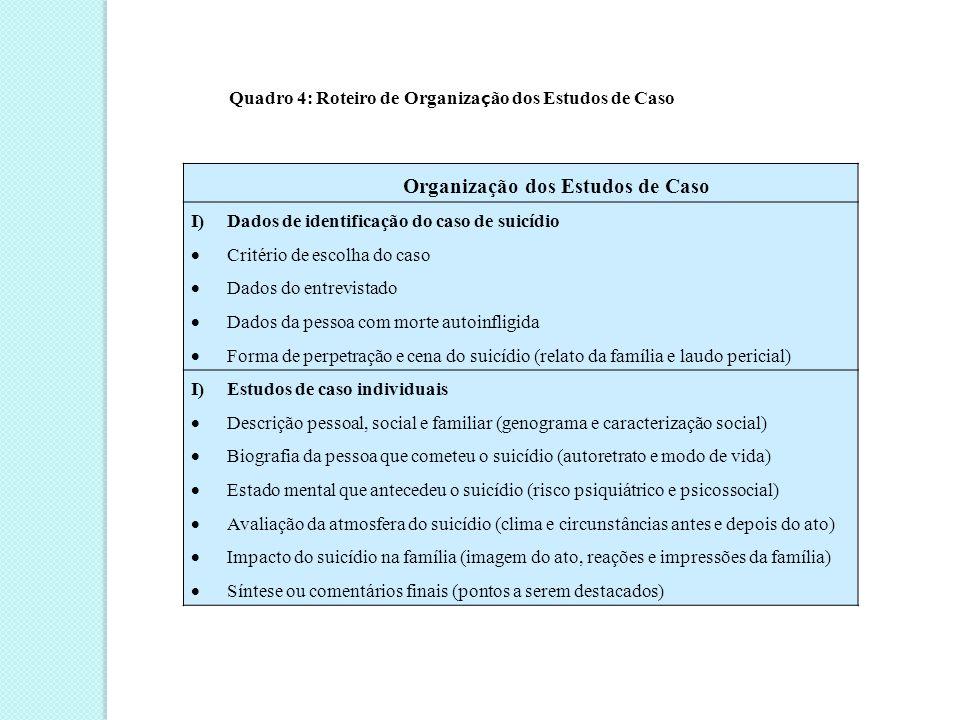 Dados Socioantropológicos  Apresenta-se no quadro 5, o Roteiro de Organização de Dados Socioantropológicos que inclui informaçoes sobre os municípios onde os casos de suicídio ocorreram.