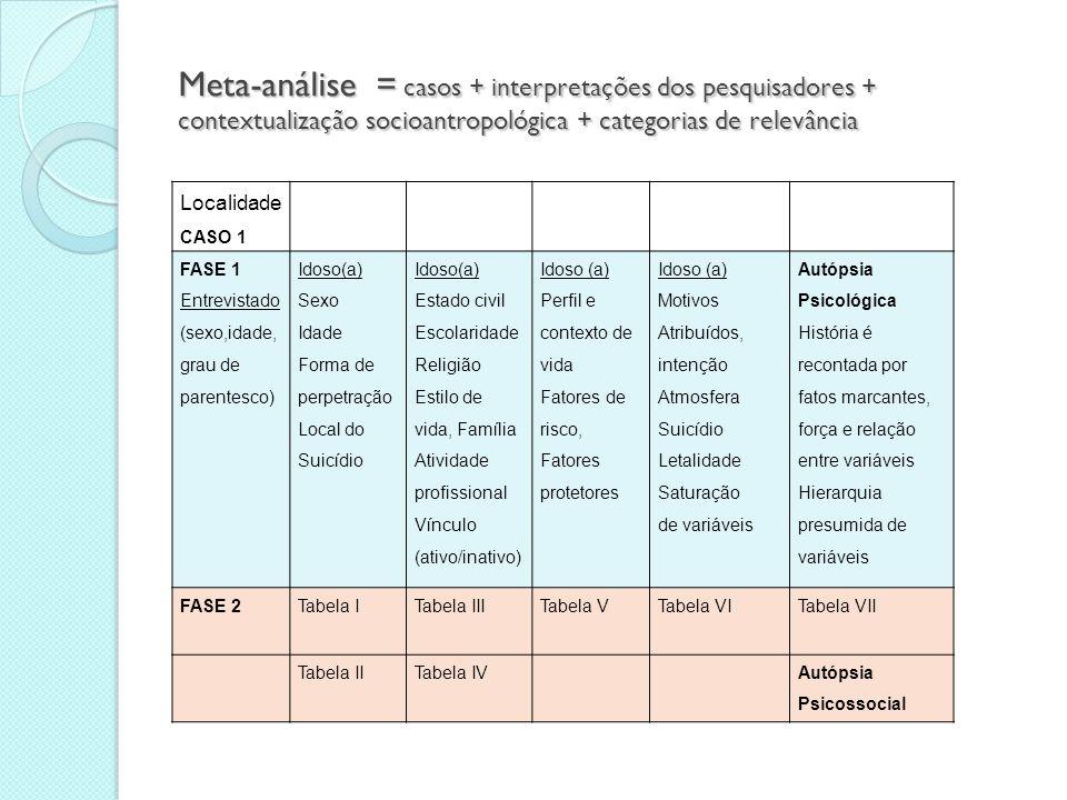 Roteiro de Análise de Dados por Região  O quadro 6 apresenta o Roteiro de Análise de Dados por Região, construído a partir do tratamento analítico dado ao material dos cinquenta e um casos de suicídio 3.