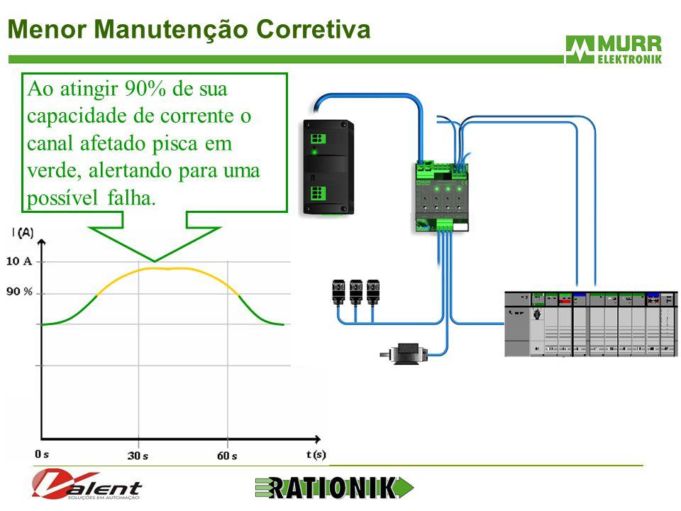 Menor Manutenção Corretiva Ao atingir 90% de sua capacidade de corrente o canal afetado pisca em verde, alertando para uma possível falha.