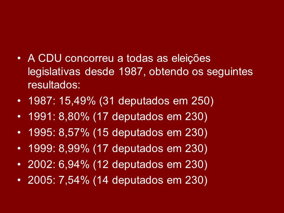 •A CDU concorreu a todas as eleições legislativas desde 1987, obtendo os seguintes resultados: •1987: 15,49% (31 deputados em 250) •1991: 8,80% (17 deputados em 230) •1995: 8,57% (15 deputados em 230) •1999: 8,99% (17 deputados em 230) •2002: 6,94% (12 deputados em 230) •2005: 7,54% (14 deputados em 230)