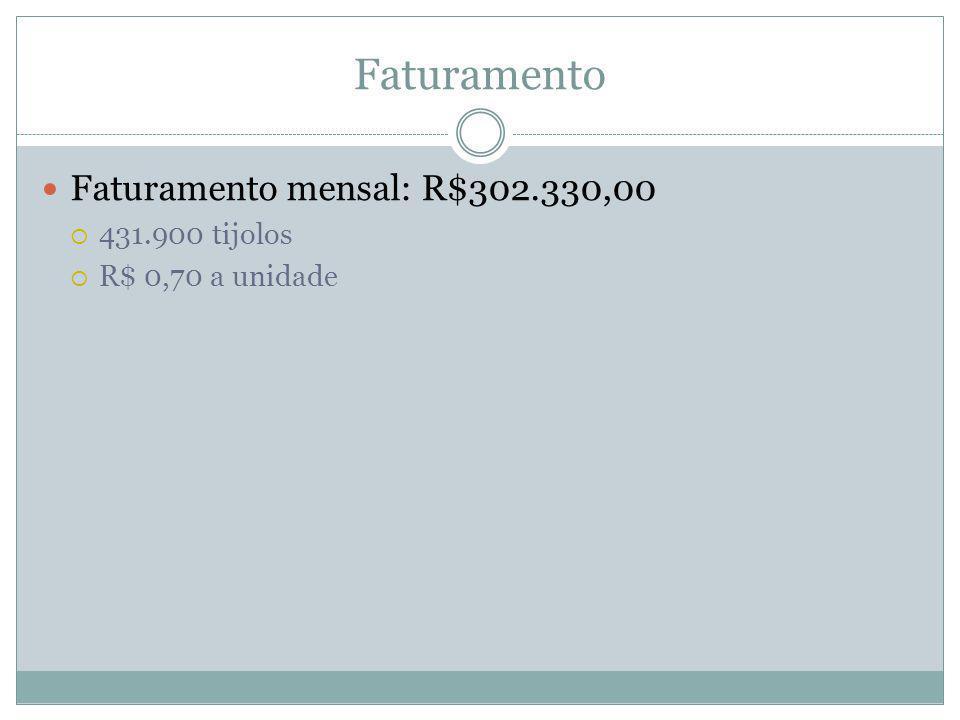 Faturamento  Faturamento mensal: R$302.330,00  431.900 tijolos  R$ 0,70 a unidade