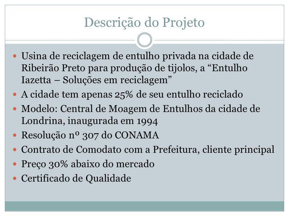 Descrição do Projeto  Usina de reciclagem de entulho privada na cidade de Ribeirão Preto para produção de tijolos, a Entulho Iazetta – Soluções em reciclagem  A cidade tem apenas 25% de seu entulho reciclado  Modelo: Central de Moagem de Entulhos da cidade de Londrina, inaugurada em 1994  Resolução nº 307 do CONAMA  Contrato de Comodato com a Prefeitura, cliente principal  Preço 30% abaixo do mercado  Certificado de Qualidade