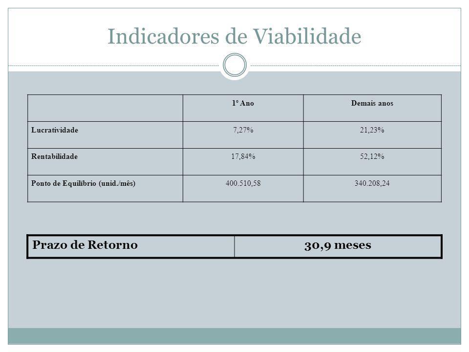 Indicadores de Viabilidade 1º AnoDemais anos Lucratividade7,27%21,23% Rentabilidade17,84%52,12% Ponto de Equilíbrio (unid./mês)400.510,58340.208,24 Prazo de Retorno30,9 meses