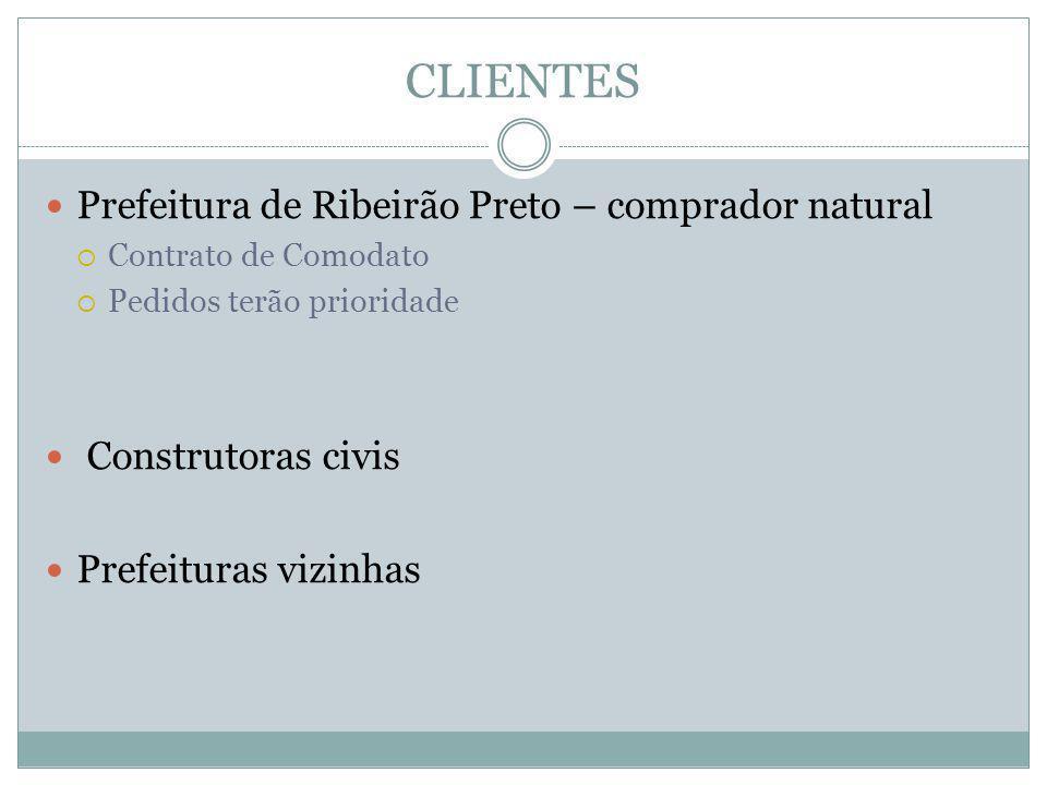 CLIENTES  Prefeitura de Ribeirão Preto – comprador natural  Contrato de Comodato  Pedidos terão prioridade  Construtoras civis  Prefeituras vizinhas