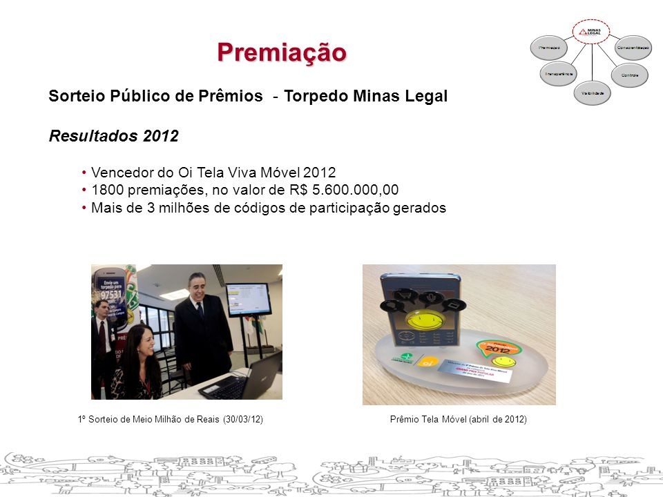 Sorteio Público de Prêmios - Torpedo Minas Legal Resultados 2012 • Vencedor do Oi Tela Viva Móvel 2012 • 1800 premiações, no valor de R$ 5.600.000,00