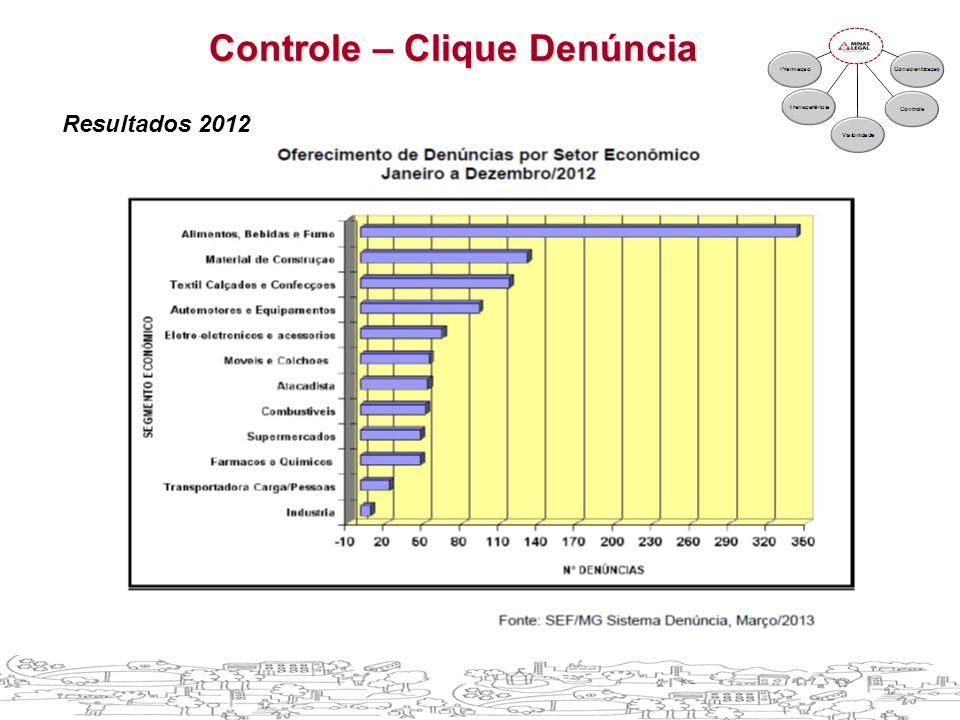 Resultados 2012 Controle – Clique Denúncia