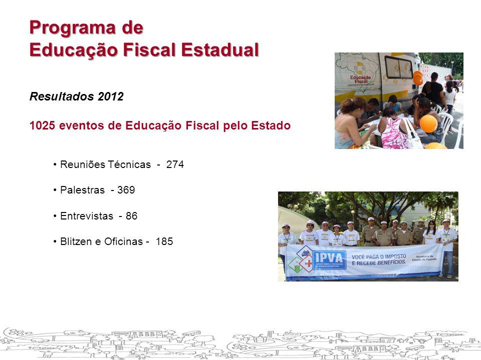 Programa de Educação Fiscal Estadual Resultados 2012 1025 eventos de Educação Fiscal pelo Estado • Reuniões Técnicas - 274 • Palestras - 369 • Entrevistas - 86 • Blitzen e Oficinas - 185