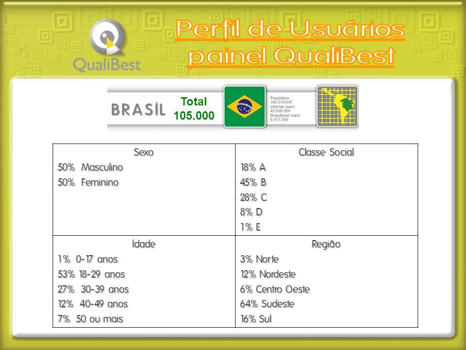 Total 105.000 BRASIL Sexo 50% Masculino 50% Feminino Classe Social 18% A 45% B 28% C 8% D 1% E Idade 1% 0-17 anos 53% 18-29 anos 27% 30-39 anos 12% 40