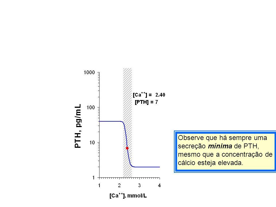 Observe que há sempre uma secreção mínima de PTH, mesmo que a concentração de cálcio esteja elevada.