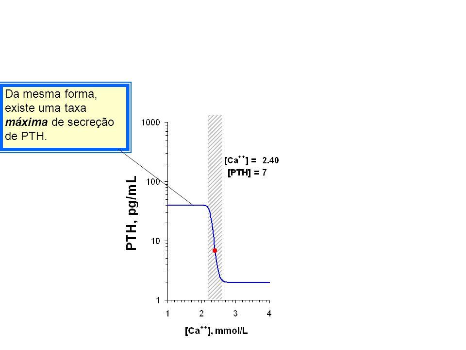 Da mesma forma, existe uma taxa máxima de secreção de PTH.