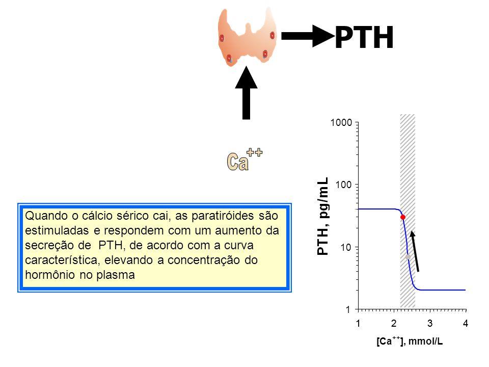 PTH 1 10 100 1000 1234 Quando o cálcio sérico cai, as paratiróides são estimuladas e respondem com um aumento da secreção de PTH, de acordo com a curv