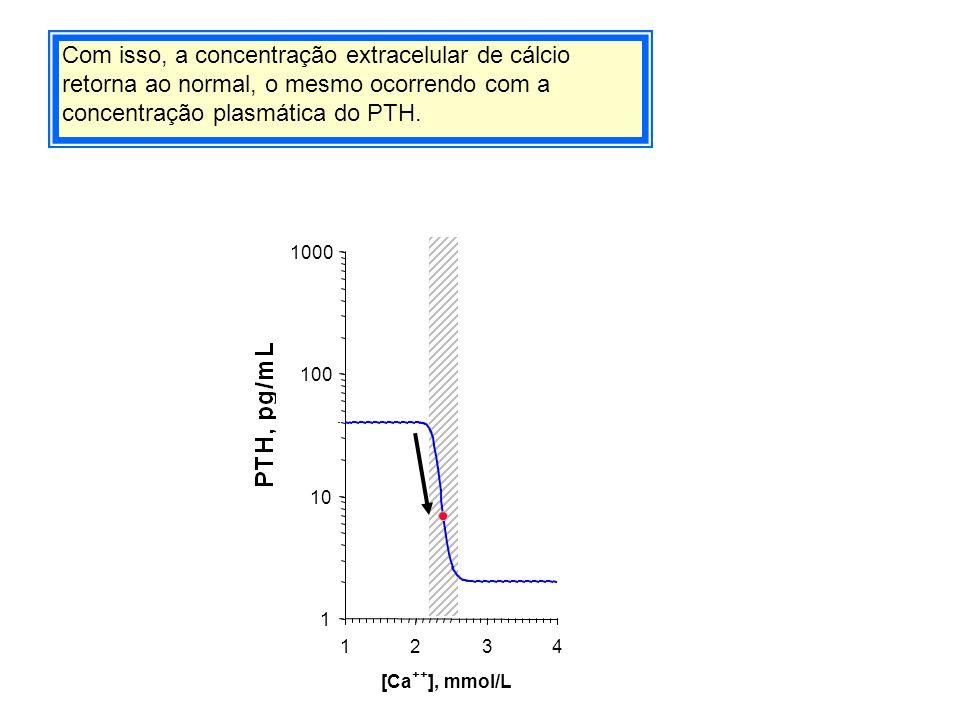 Com isso, a concentração extracelular de cálcio retorna ao normal, o mesmo ocorrendo com a concentração plasmática do PTH. 1 10 100 1000 1234