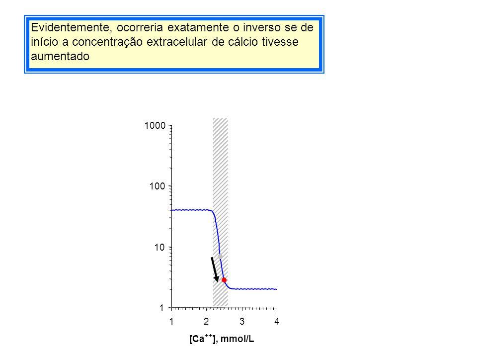 Evidentemente, ocorreria exatamente o inverso se de início a concentração extracelular de cálcio tivesse aumentado 1 10 100 1000 1234