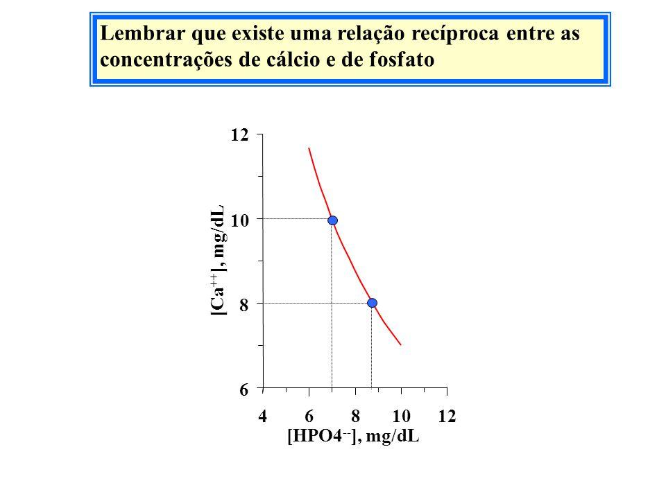 Lembrar que existe uma relação recíproca entre as concentrações de cálcio e de fosfato 6 8 10 12 4681012 [HPO4 -- ], mg/dL [Ca ++ ], mg/dL