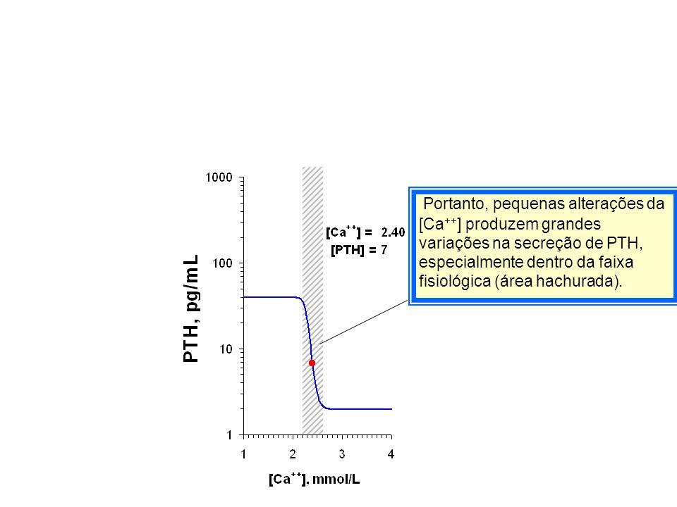 Portanto, pequenas alterações da [Ca ++ ] produzem grandes variações na secreção de PTH, especialmente dentro da faixa fisiológica (área hachurada).