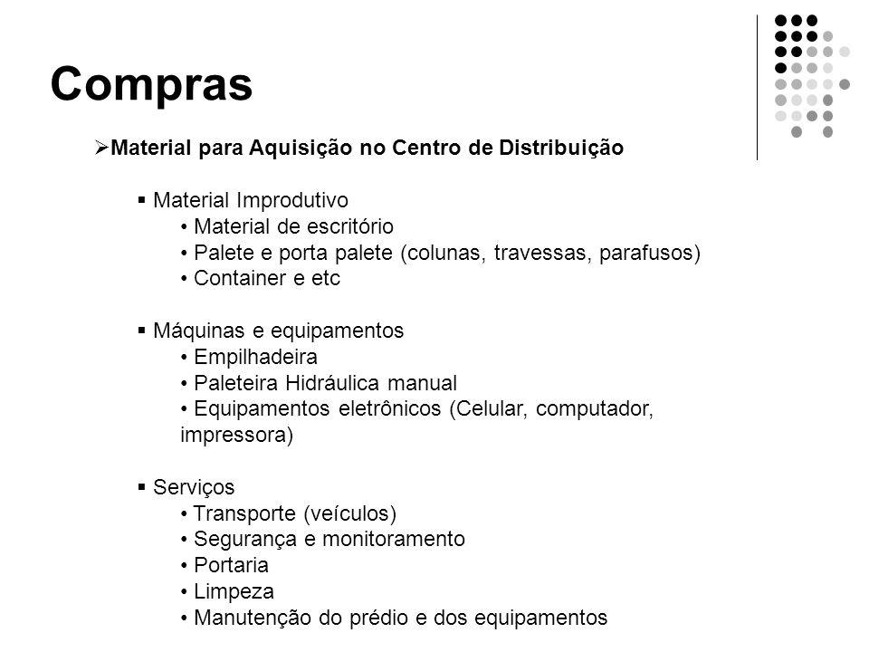 Compras  Material para Aquisição no Centro de Distribuição  Material Improdutivo • Material de escritório • Palete e porta palete (colunas, travessa