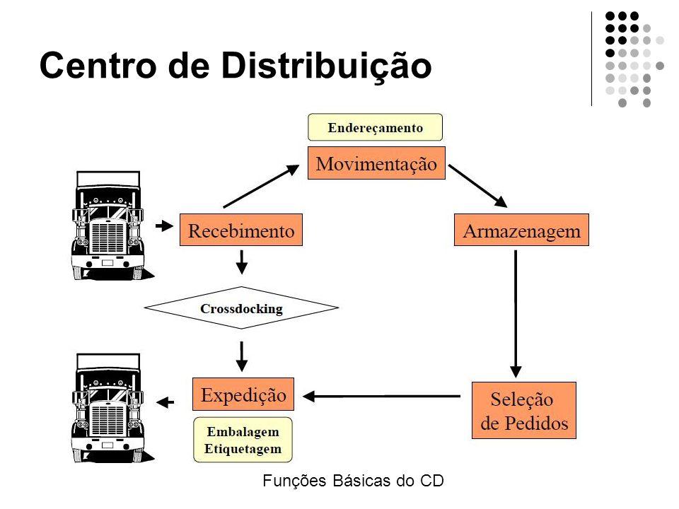 Centro de Distribuição Funções Básicas do CD